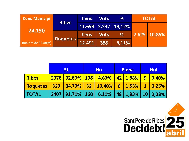Resultats 25 d'abril